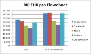 Bruttoinlandsprodukt pro Einwohner EU 2014 und 2030